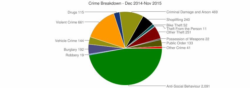 Crime statistics Wallsend